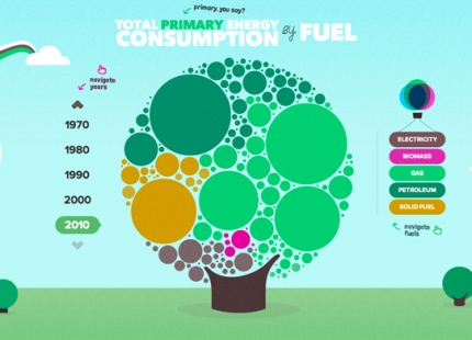 The Interactive UK Energy Consumption Guide